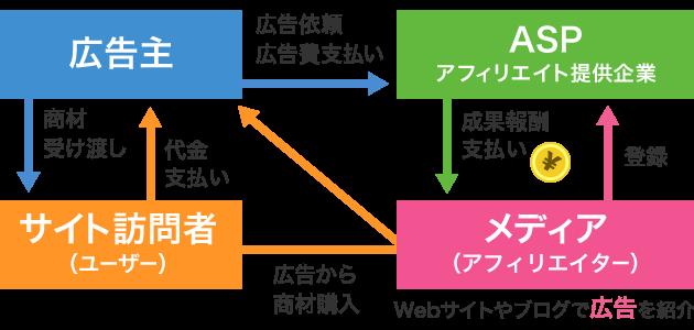 ASPの仕組み図