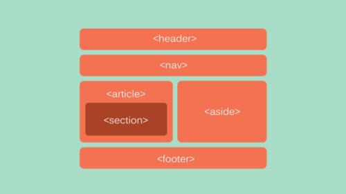 HTMLの基本知識と使いこなすコツ