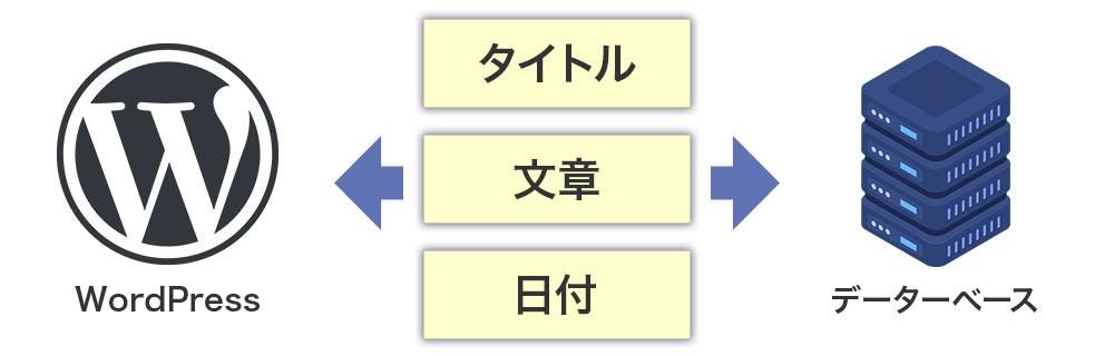 データベースの役割